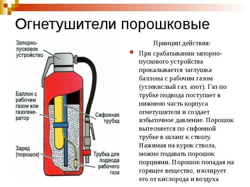 Огнетушители порошковые Принцип действия: При срабатывании запорно-пускового устройства прокалываетс
