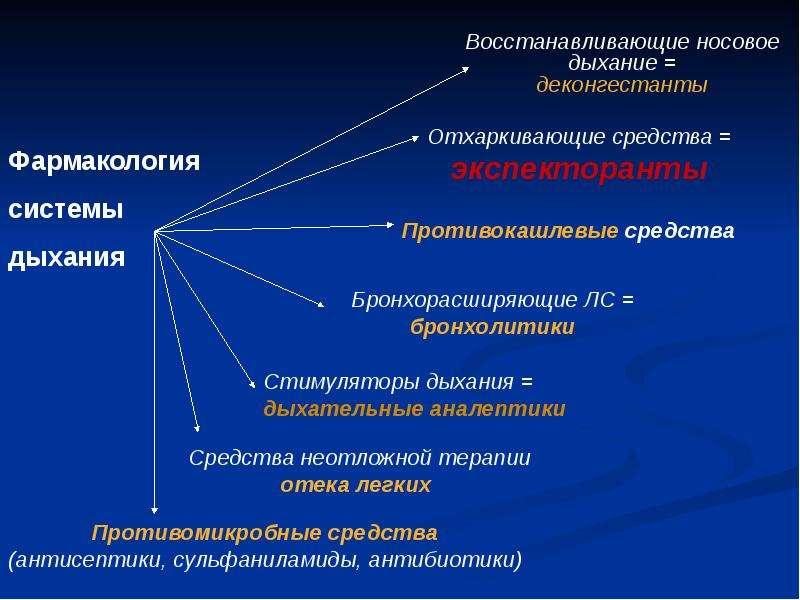 Фармакология системы дыхания (лекарственные средства, регулирующие функцию органов дыхания), слайд 11