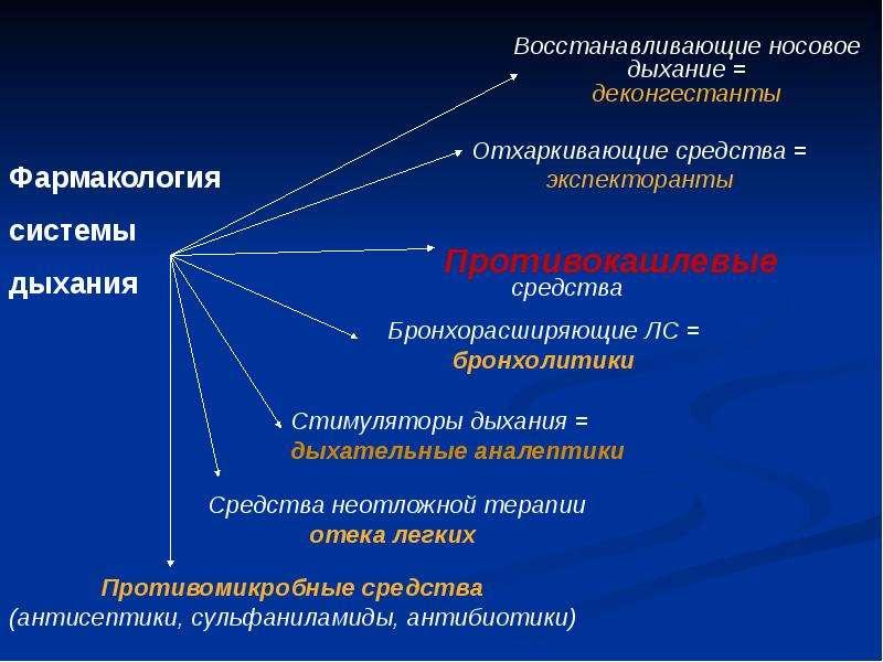Фармакология системы дыхания (лекарственные средства, регулирующие функцию органов дыхания), слайд 18