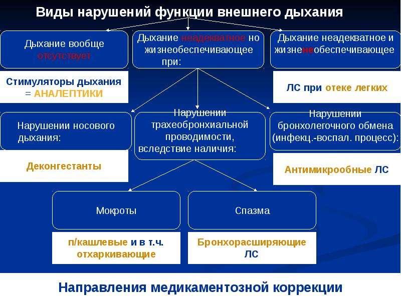 Фармакология системы дыхания (лекарственные средства, регулирующие функцию органов дыхания), слайд 3