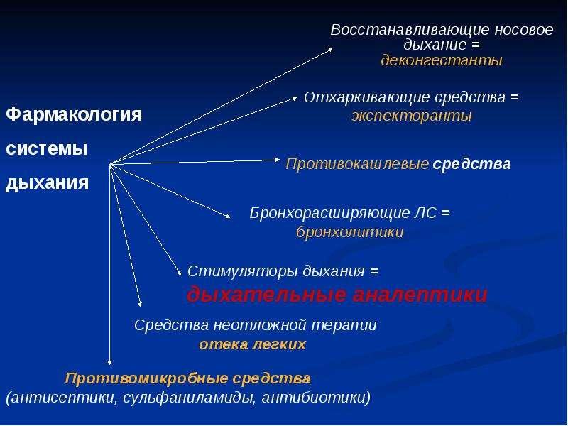 Фармакология системы дыхания (лекарственные средства, регулирующие функцию органов дыхания), слайд 32