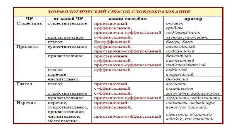 Лексикология. Словообразование. Морфология, слайд 13
