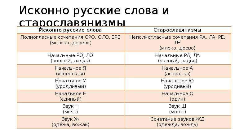 Исконно русские слова и старославянизмы