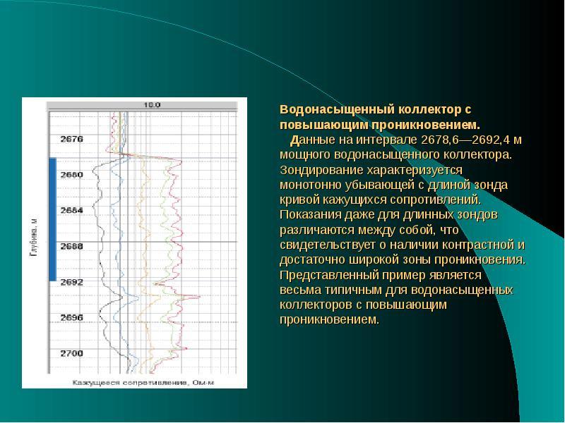 Водонасыщенный коллектор с повышающим проникновением. Данные на интервале 2678,6—2692,4 м мощного во