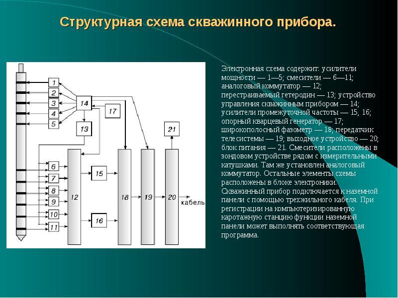 Структурная схема скважинного прибора. Электронная схема содержит: усилители мощности — 1—5; смесите
