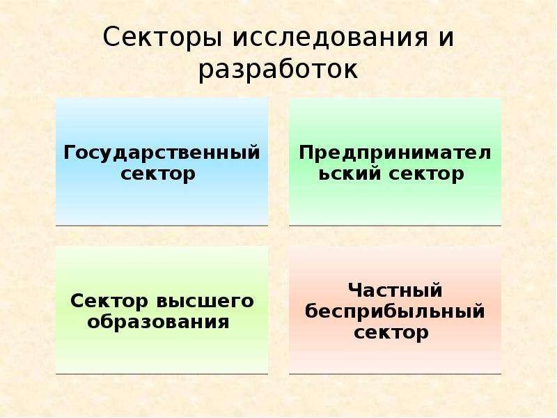 Секторы исследования и разработок