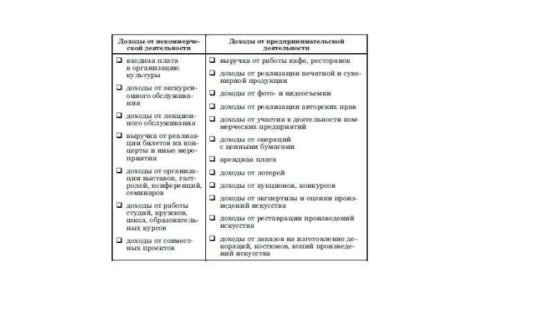 Понятие и состав сферы культуры, слайд 21