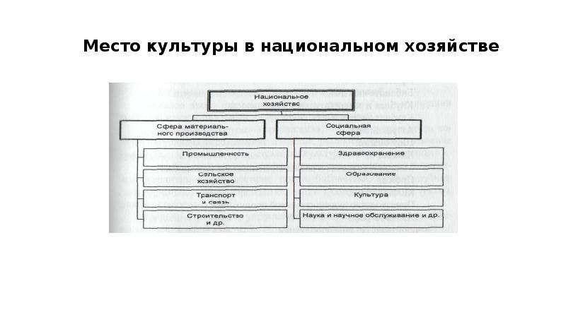 Понятие и состав сферы культуры, слайд 5