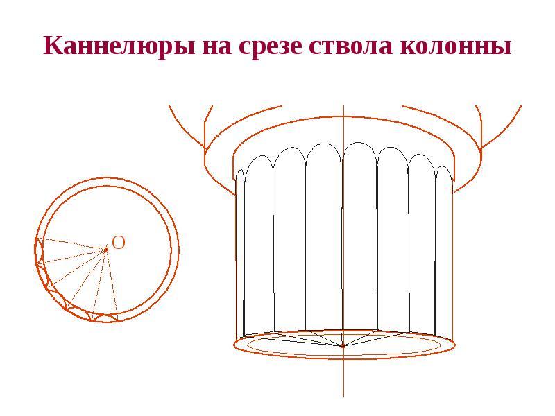 Каннелюры на срезе ствола колонны