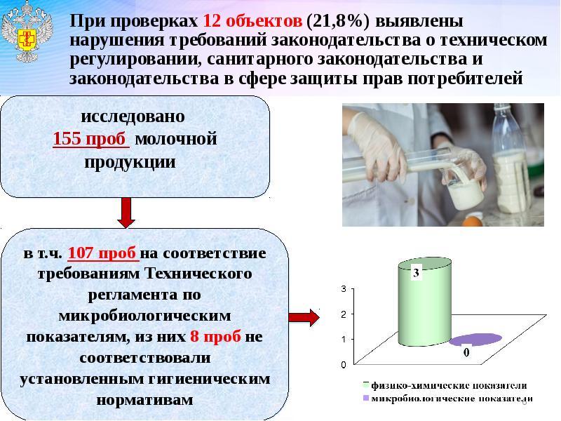 При проверках 12 объектов (21,8%) выявлены нарушения требований законодательства о техническом регул