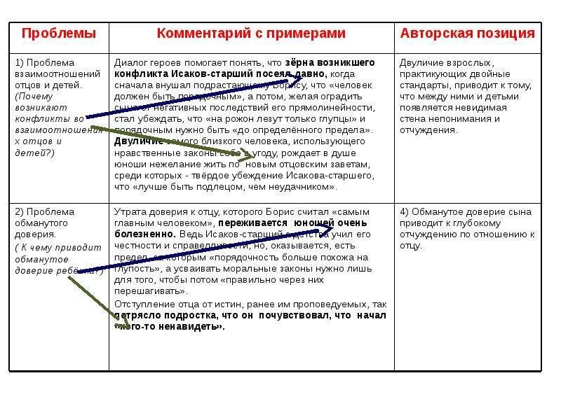 ЕГЭ Пишем комментарий к сформулированной проблеме текста, слайд 19