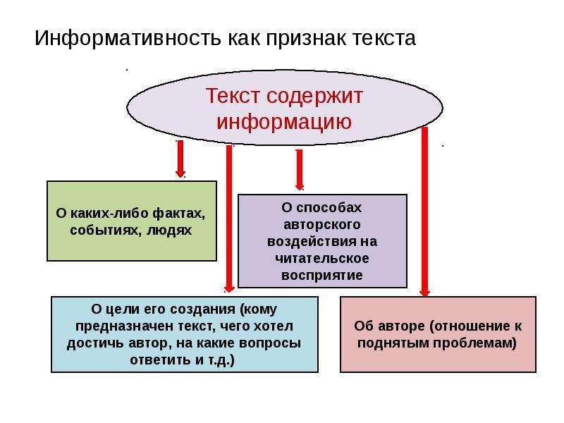 Информативность как признак текста