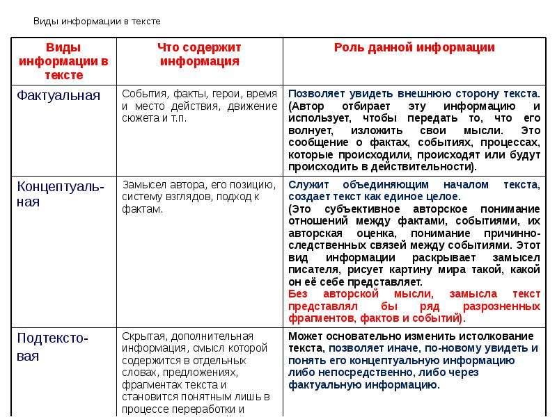 Виды информации в тексте