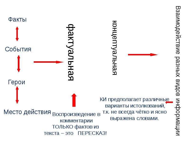 ЕГЭ Пишем комментарий к сформулированной проблеме текста, слайд 8