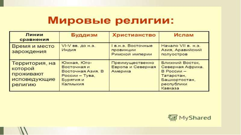 Религия и религиозные организации, слайд 11