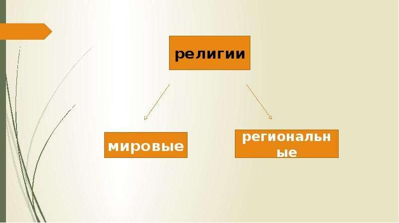 Религия и религиозные организации, слайд 9