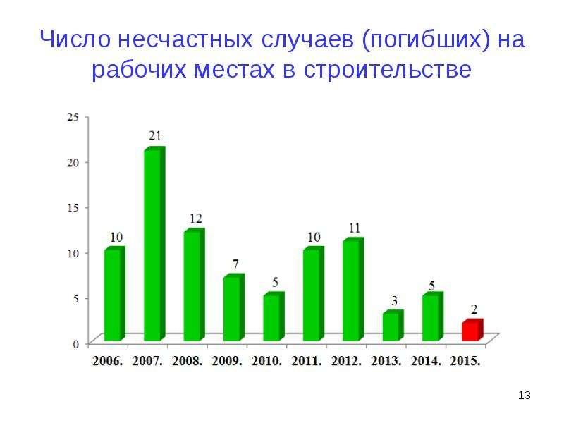 Число несчастных случаев (погибших) на рабочих местах в строительстве
