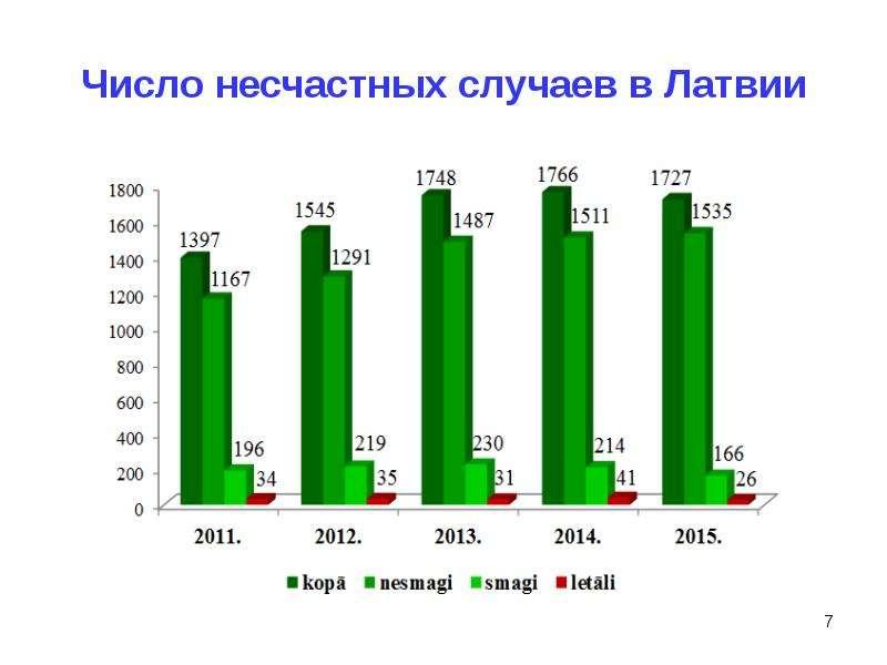 Число несчастных случаев в Латвии