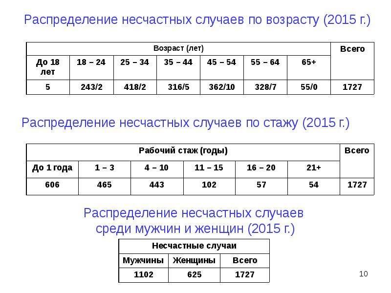Распределение несчастных случаев по возрасту (2015 г. )