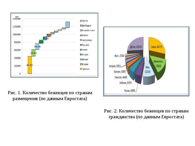 Рост миграционного потока в Европу: пути и перспективы разрешения кризиса, слайд 10