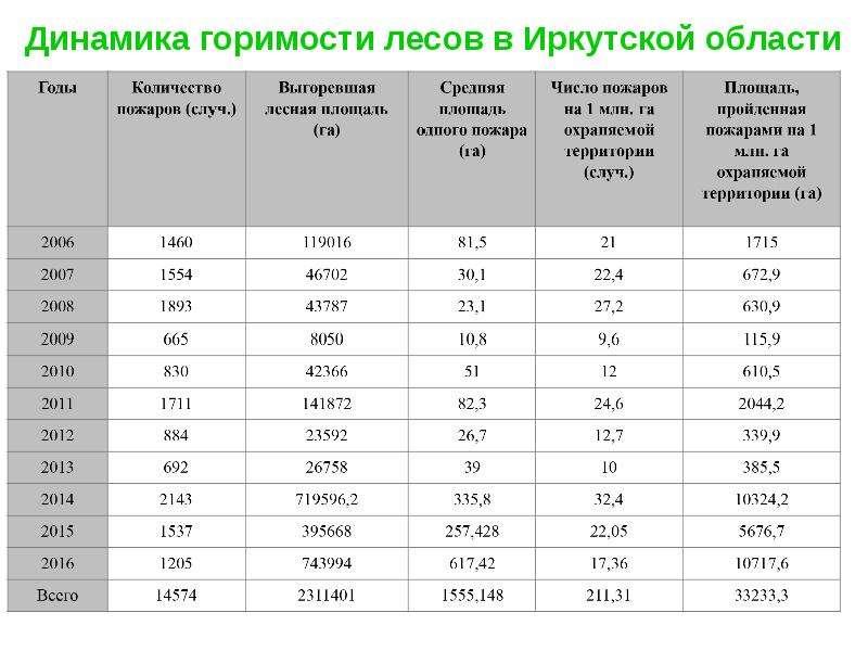 Динамика горимости лесов в Иркутской области