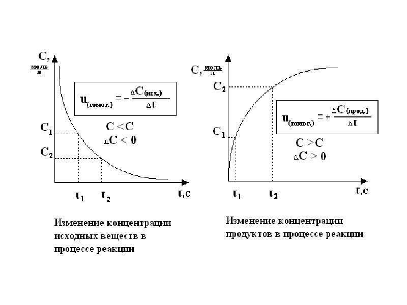 Химическая термодинамика и кинетика, рис. 15