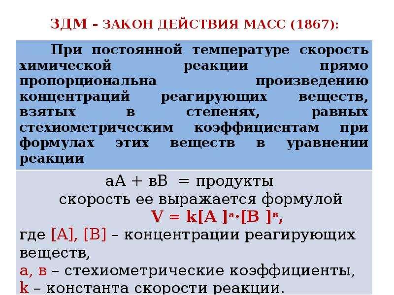 ЗДМ - ЗАКОН ДЕЙСТВИЯ МАСС (1867):