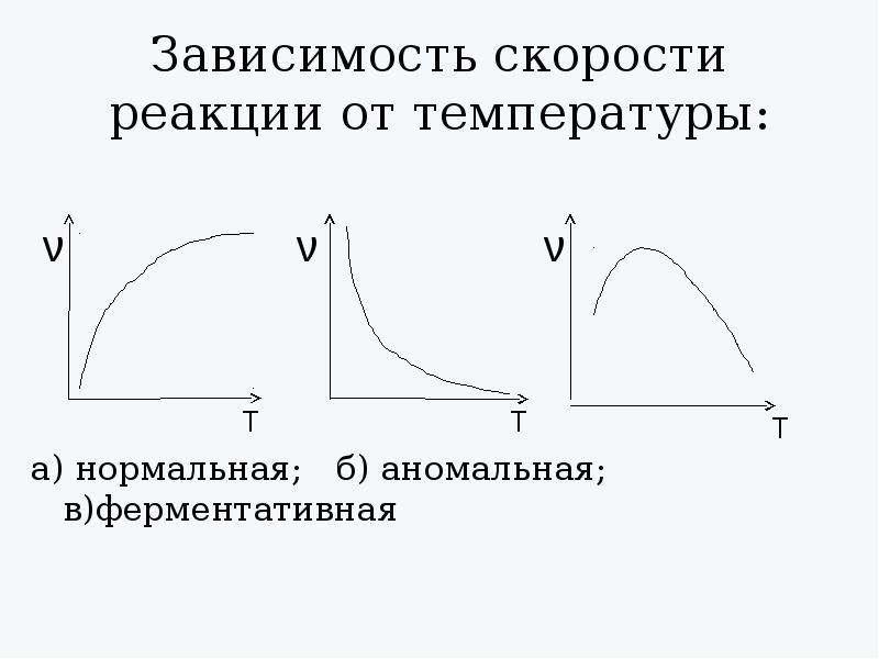 Зависимость скорости реакции от температуры: а) нормальная; б) аномальная; в)ферментативная