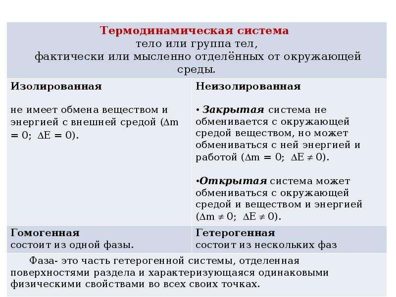Химическая термодинамика и кинетика, рис. 3