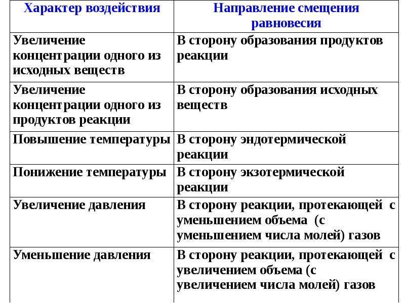 Химическая термодинамика и кинетика, рис. 29