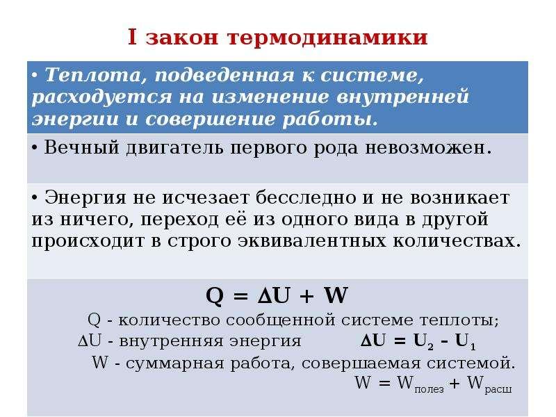 I закон термодинамики