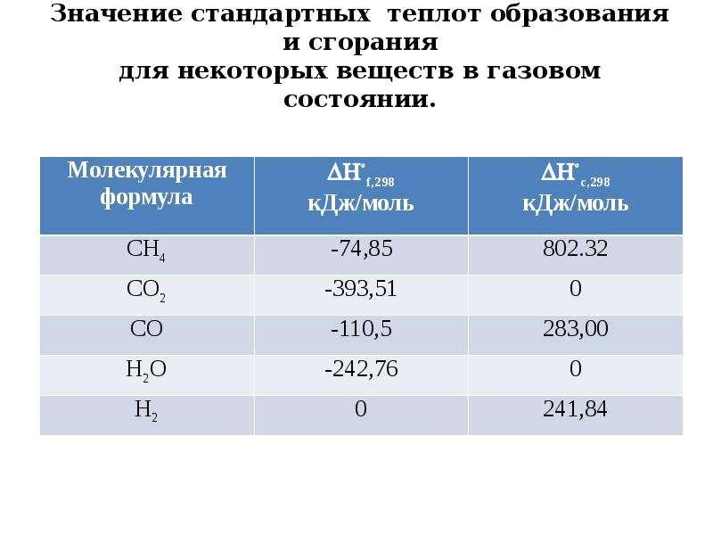 Значение стандартных теплот образования и сгорания для некоторых веществ в газовом состоянии.