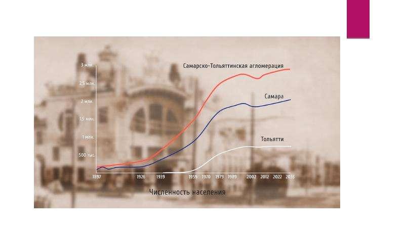 Демографические и миграционные процессы в узловых регионах современного мира, слайд 12
