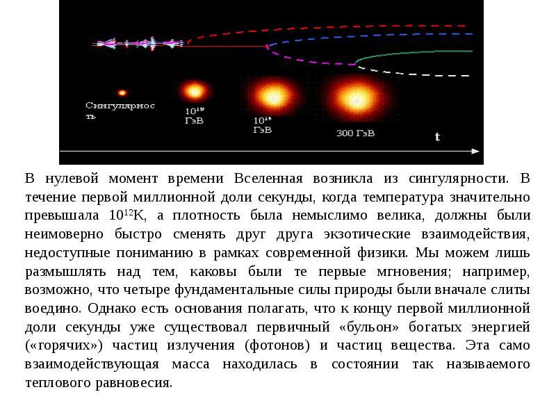 Модель Большого взрыва, рис. 2