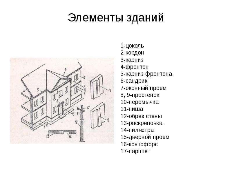 Элементы зданий 1-цоколь 2-кордон 3-карниз 4-фронтон 5-карниз фронтона 6-сандрик 7-оконный проем 8,