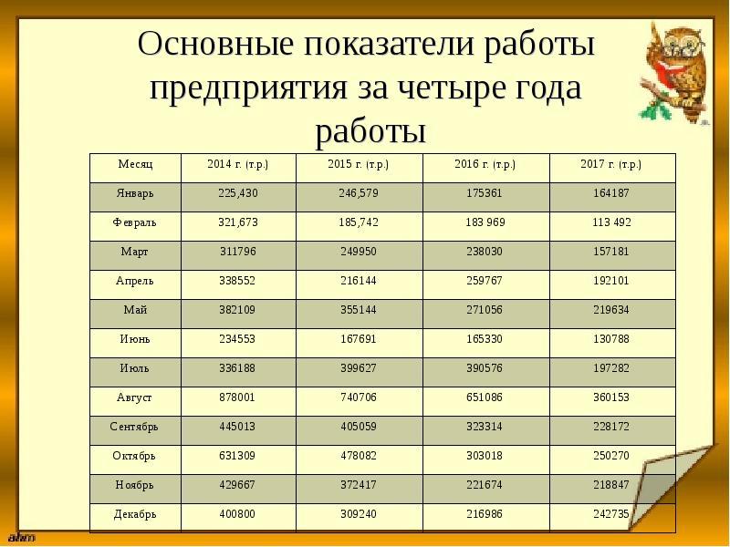 Основные показатели работы предприятия за четыре года работы
