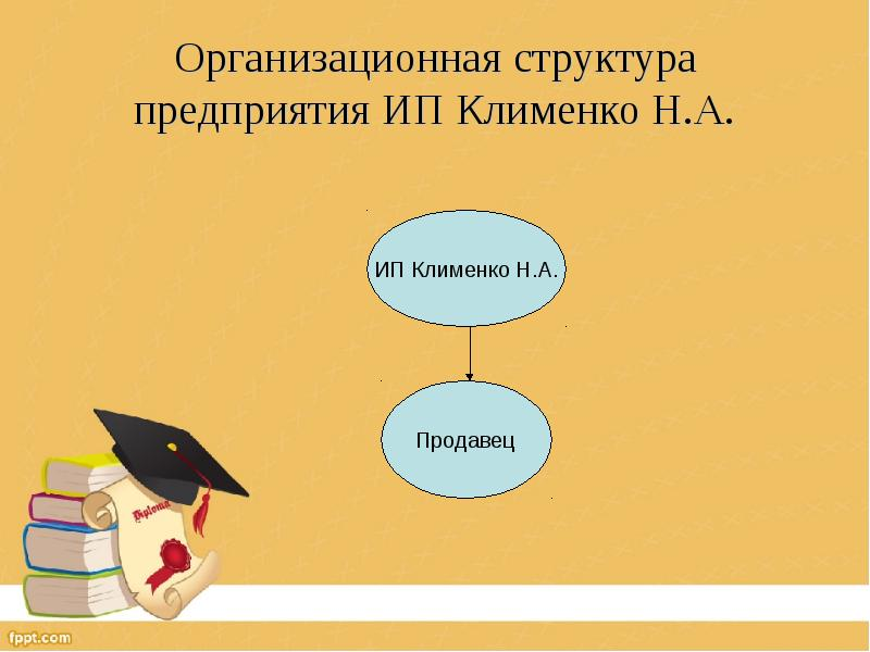 Организационная структура предприятия ИП Клименко Н. А.