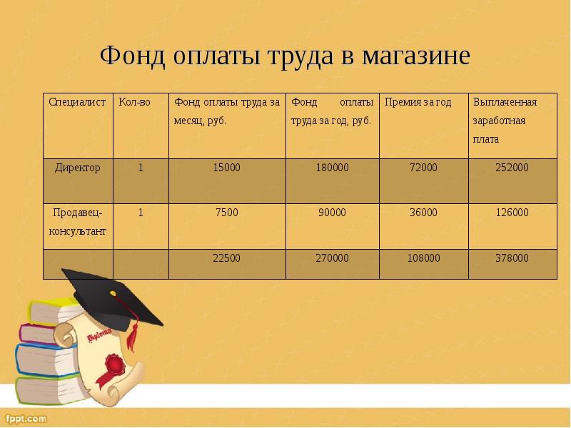 Фонд оплаты труда в магазине