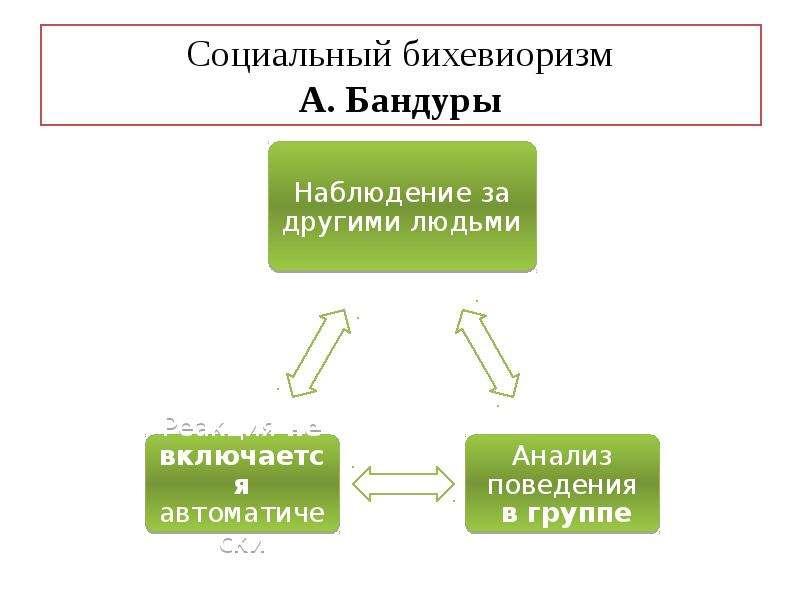 Социальный бихевиоризм А. Бандуры