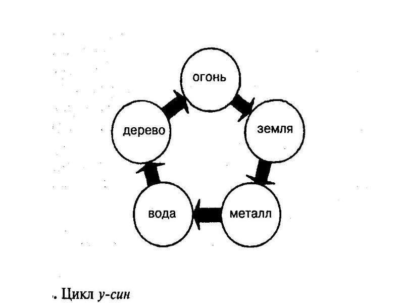 Основы точечного массажа, рис. 2