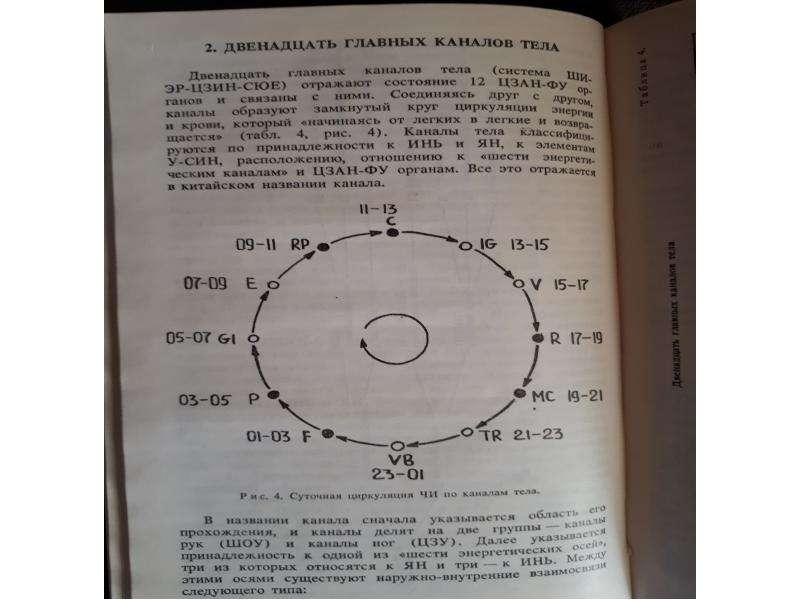 Основы точечного массажа, рис. 14