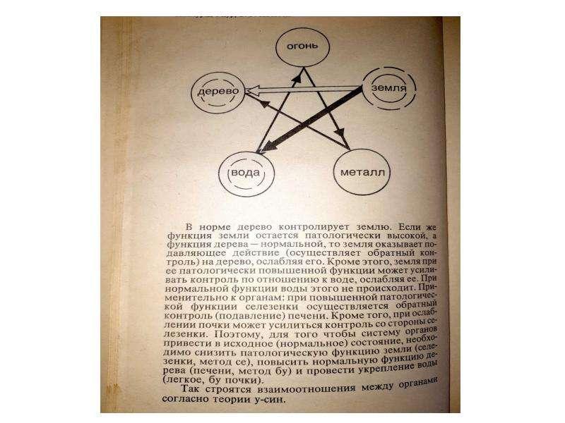 Основы точечного массажа, рис. 8