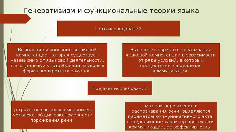 Генеративизм и функциональные теории языка