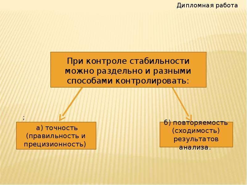 Контроль стабильности результатов анализа при определении температуры хрупкости нефтяных битумов, слайд 14