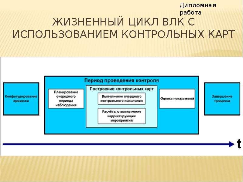 Жизненный цикл ВЛК с использованием контрольных карт