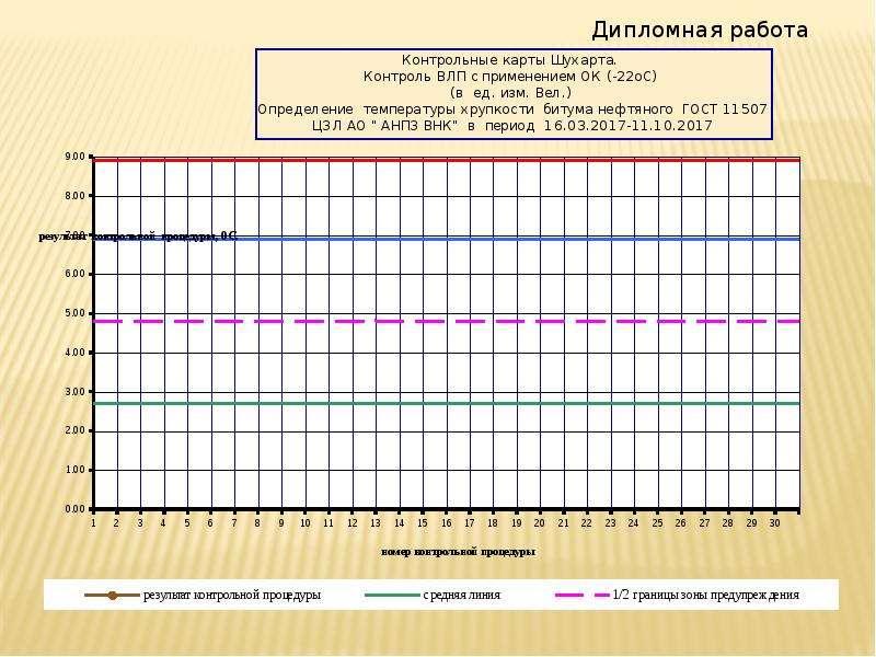 Контроль стабильности результатов анализа при определении температуры хрупкости нефтяных битумов, слайд 19