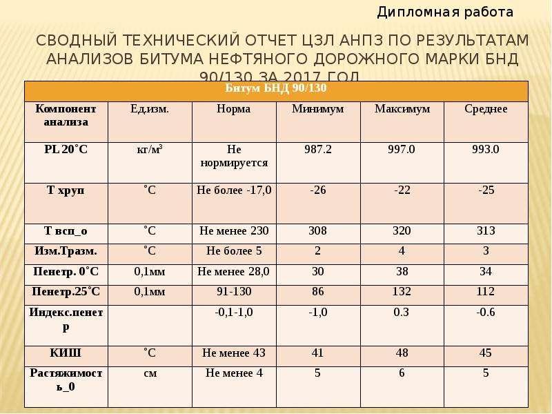 сводный технический отчет цзл анпз по результатам анализов битума нефтяного дорожного марки БНД 90/1