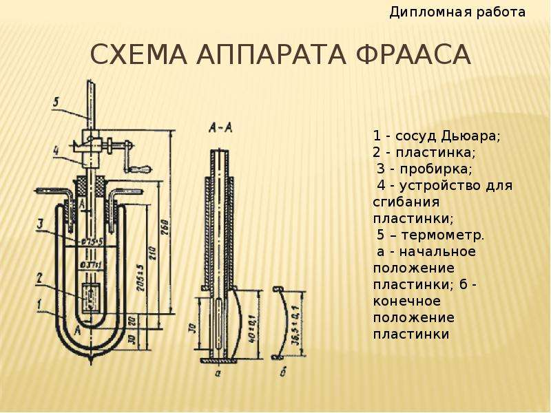 Схема аппарата фрааса