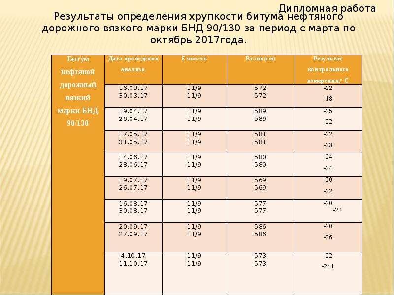 Контроль стабильности результатов анализа при определении температуры хрупкости нефтяных битумов, слайд 26