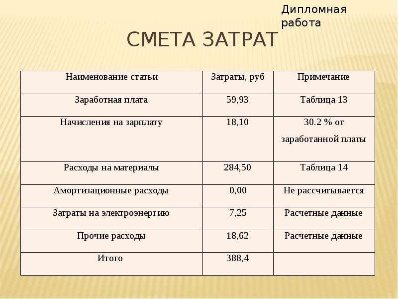 Смета затрат